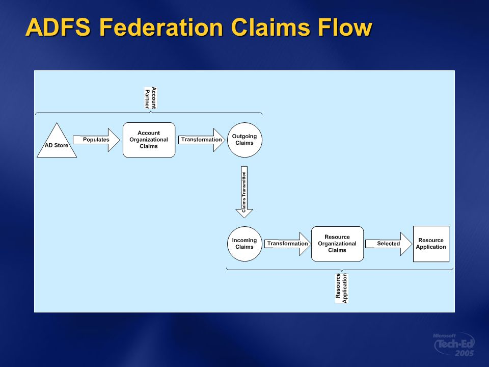 ADFS Federation Claims Flow