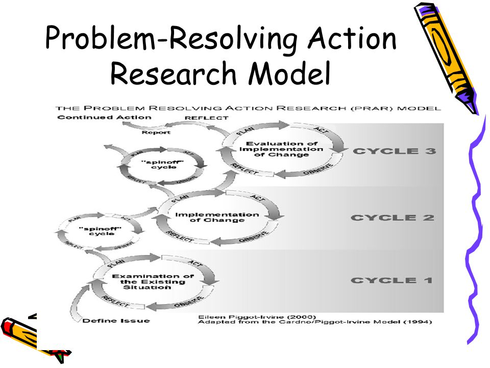 Problem-Resolving Action Research Model
