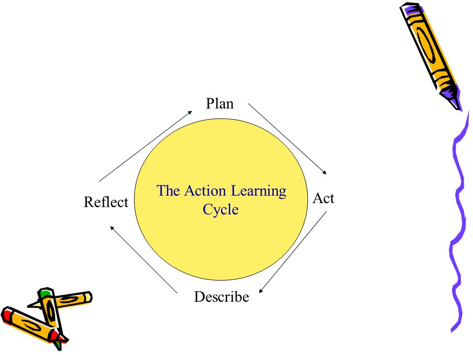 Plan Act Describe Reflect The Action Learning Cycle