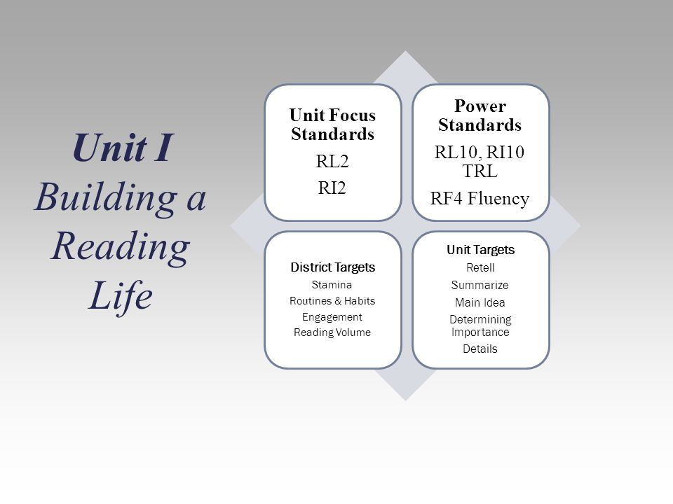 Unit Focus Standards RL2 RI2 Power Standards RL10, RI10 TRL RF4 Fluency District Targets Stamina Routines & Habits Engagement Reading Volume Unit Targets Retell Summarize Main Idea Determining Importance Details Unit I Building a Reading Life