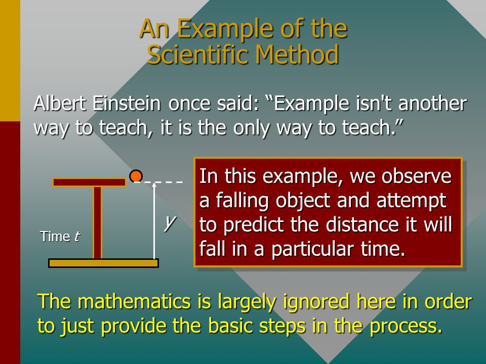 Scientific Method Underlying all scientific investigation are the guiding principles of the Scientific Method. 1.Statement of problem. 2.Observation: