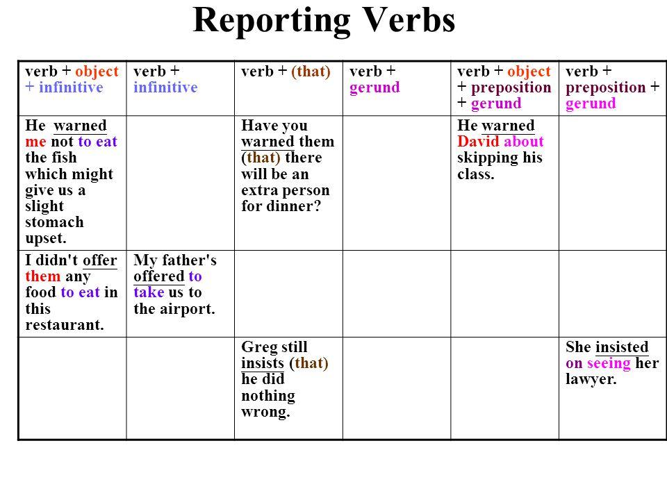 verb + object + infinitive verb + infinitive verb + (that)verb + gerund verb + object + preposition + gerund verb + preposition + gerund He warned me