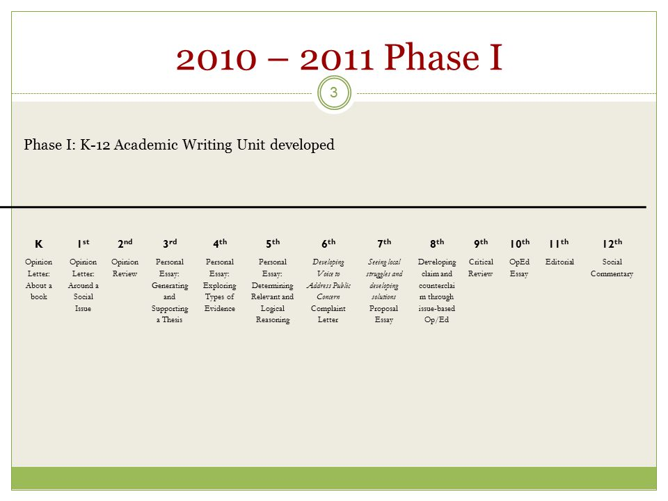 2010 – 2011 Phase I 3 Phase I: K-12 Academic Writing Unit developed K1 st 2 nd 3 rd 4 th 5 th 6 th 7 th 8 th 9 th 10 th 11 th 12 th Opinion Letter: About a book Opinion Letter: Around a Social Issue Opinion Review Personal Essay: Generating and Supporting a Thesis Personal Essay: Exploring Types of Evidence Personal Essay: Determining Relevant and Logical Reasoning Developing Voice to Address Public Concern Complaint Letter Seeing local struggles and developing solutions Proposal Essay Developing claim and counterclai m through issue-based Op/Ed Critical Review OpEd Essay EditorialSocial Commentary
