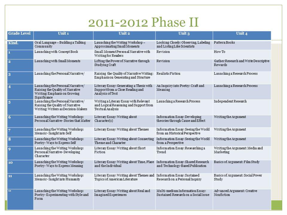 2011-2012 Phase II 4 Grade LevelUnit 1Unit 2Unit 3Unit 4 Kind.