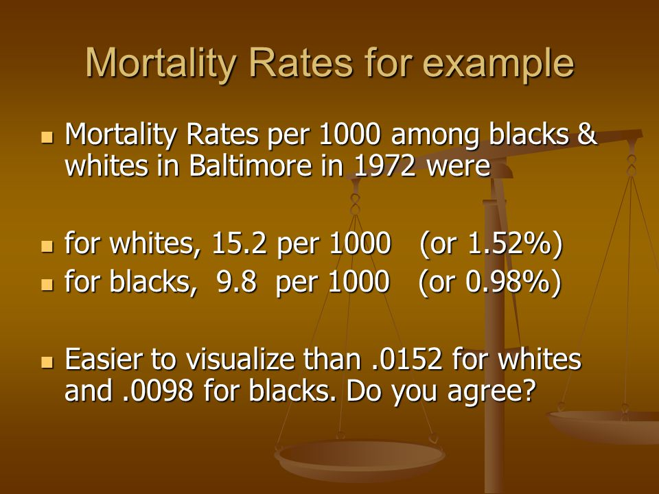 Mortality Rates for example Mortality Rates per 1000 among blacks & whites in Baltimore in 1972 were Mortality Rates per 1000 among blacks & whites in Baltimore in 1972 were for whites, 15.2 per 1000 (or 1.52%) for whites, 15.2 per 1000 (or 1.52%) for blacks, 9.8 per 1000 (or 0.98%) for blacks, 9.8 per 1000 (or 0.98%) Easier to visualize than.0152 for whites and.0098 for blacks.
