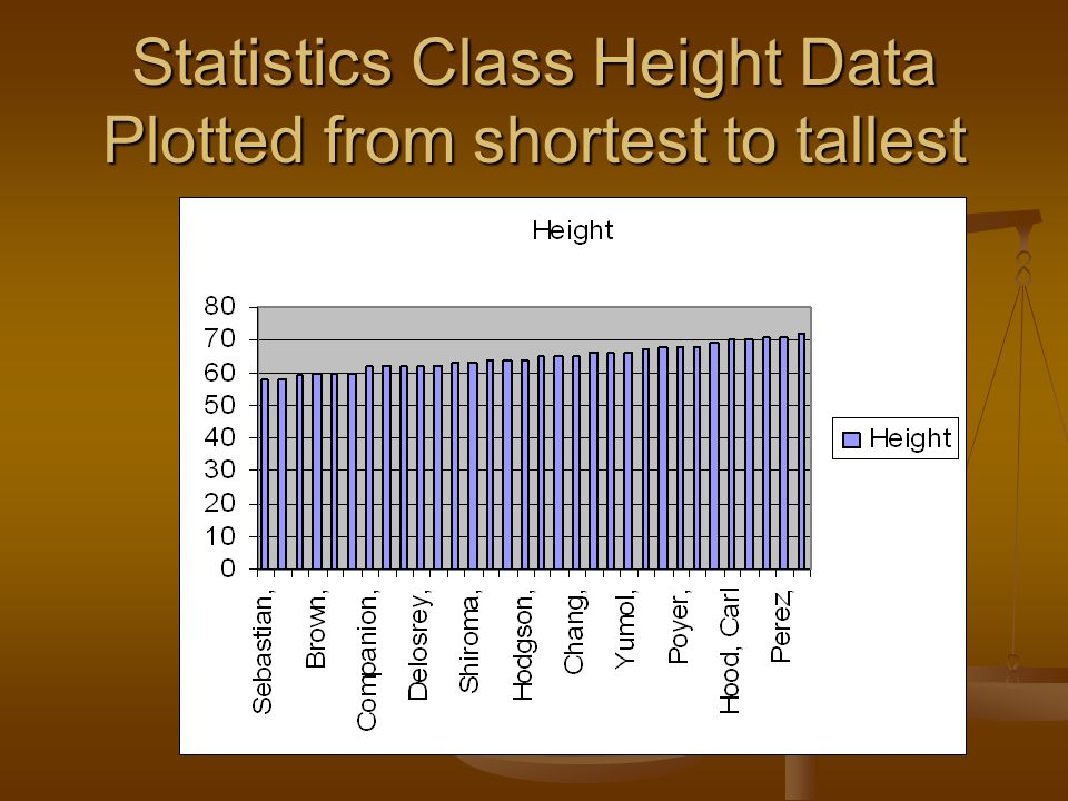 Statistics Class Height Data Plotted from shortest to tallest