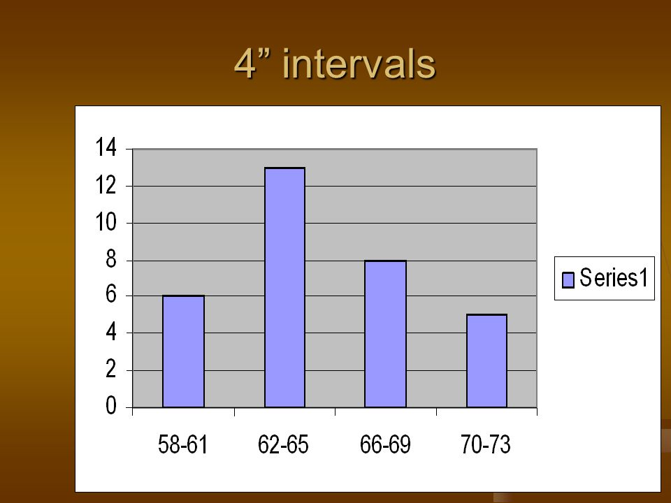 4 intervals