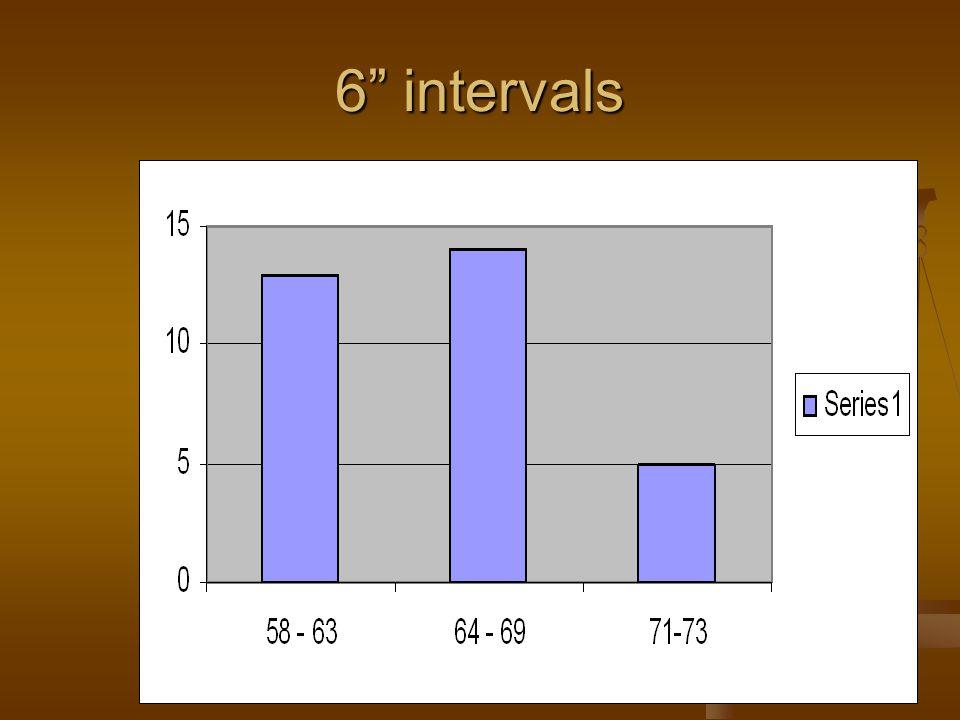 6 intervals