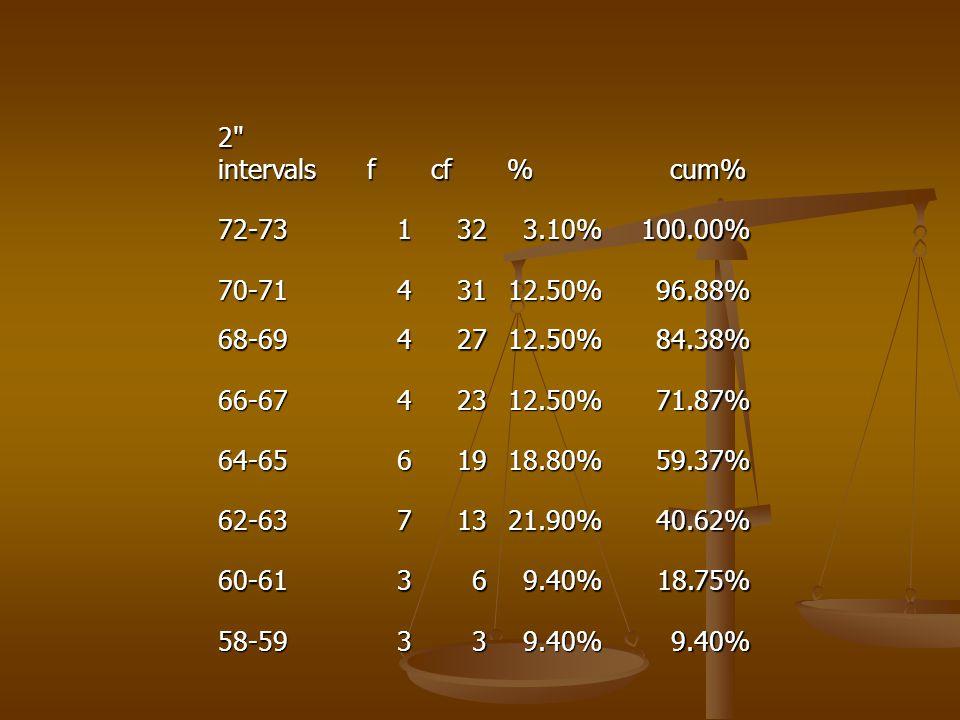 2 intervals f cf cf % cum% cum% 72-731323.10%100.00% 70-7143112.50%96.88% 68-6942712.50%84.38% 66-6742312.50%71.87% 64-6561918.80%59.37% 62-6371321.90%40.62% 60-61369.40%18.75% 58-59339.40%9.40%