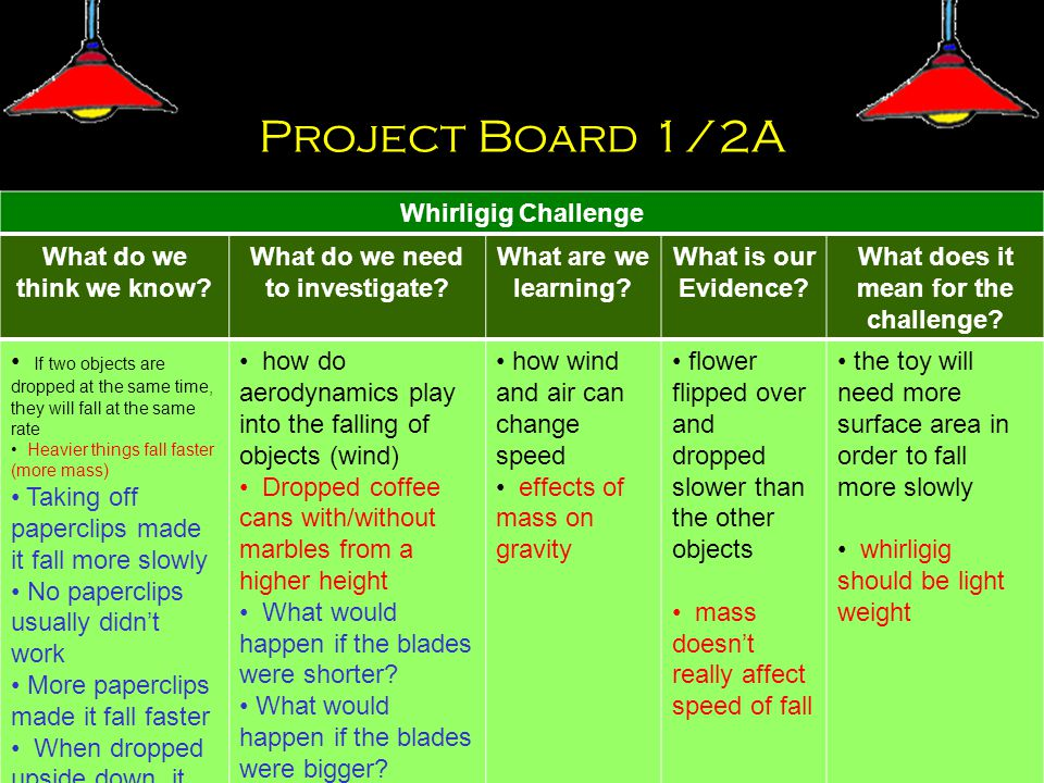 Project Board 1/2A Whar What do we think we know. What do we need to investigate.