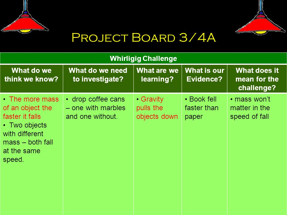 Project Board 3/4A Whar What do we think we know. What do we need to investigate.