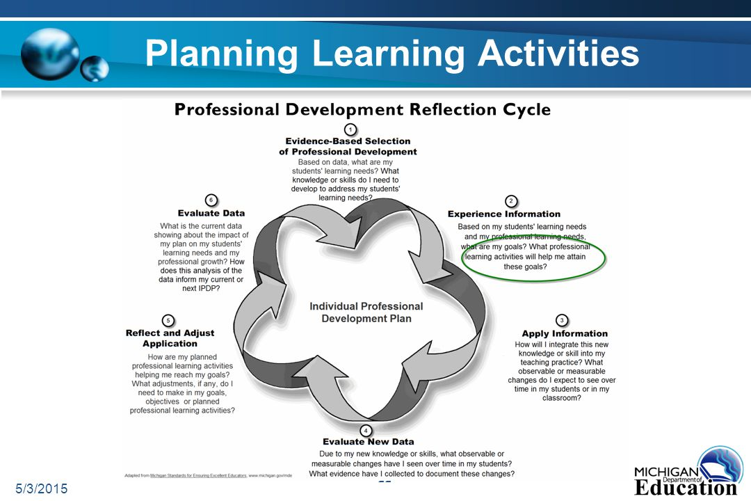 Planning Learning Activities 5/3/2015 22