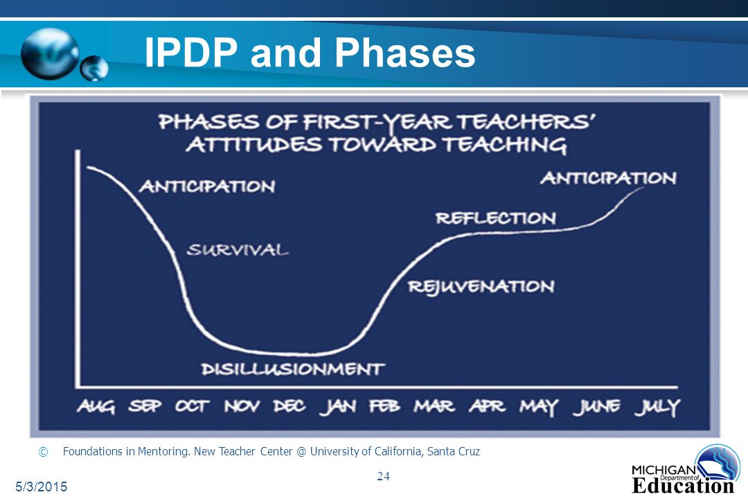 5/3/2015 24 IPDP and Phases ©Foundations in Mentoring.