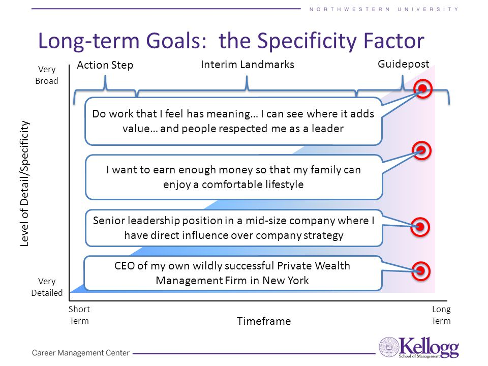 Long-term Goals: the Specificity Factor Timeframe Level of Detail/Specificity Very Detailed Very Broad Short Term Long Term Guidepost Action Step Interim Landmarks CEO of my own wildly successful Private Wealth Management Firm in New York Senior leadership position in a mid-size company where I have direct influence over company strategy Do work that I feel has meaning… I can see where it adds value… and people respected me as a leader I want to earn enough money so that my family can enjoy a comfortable lifestyle