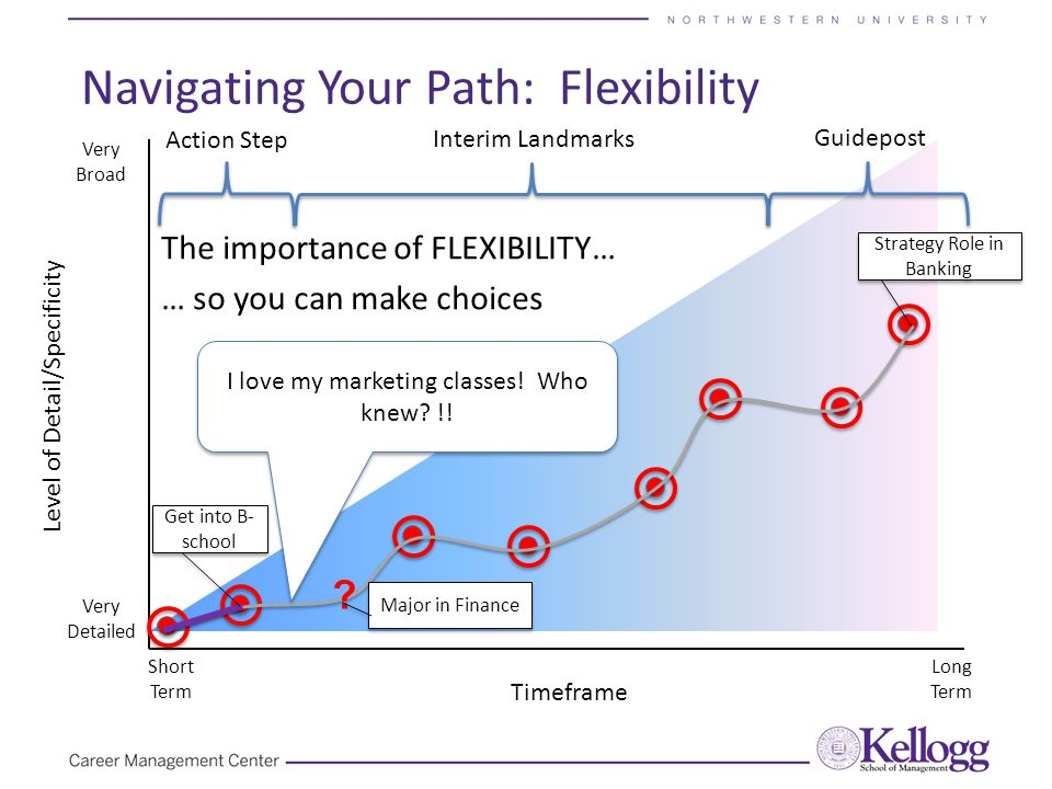 The importance of FLEXIBILITY… … so you can make choices Navigating Your Path: Flexibility Timeframe Level of Detail/Specificity Very Detailed Very Broad Short Term Long Term Guidepost Action Step Interim Landmarks .