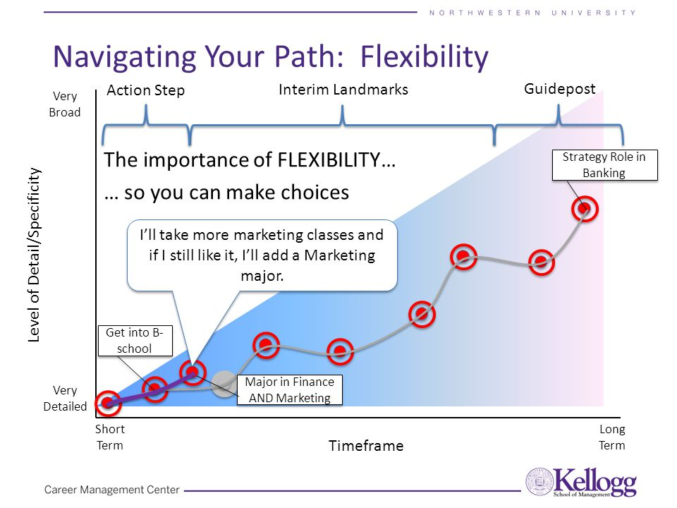 The importance of FLEXIBILITY… … so you can make choices Navigating Your Path: Flexibility Timeframe Level of Detail/Specificity Very Detailed Very Broad Short Term Long Term Guidepost Action Step Interim Landmarks Get into B- school Major in Finance AND Marketing Major in Finance AND Marketing Strategy Role in Banking I'll take more marketing classes and if I still like it, I'll add a Marketing major.