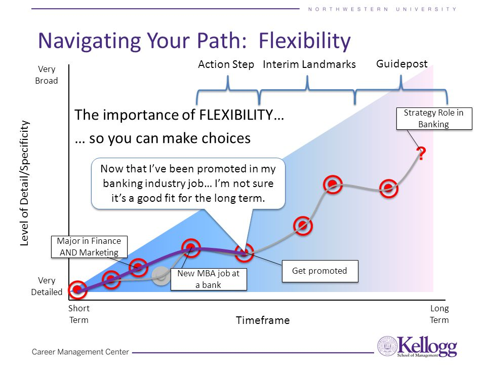 Navigating Your Path: Flexibility Timeframe Level of Detail/Specificity Very Detailed Very Broad Short Term Long Term Guidepost Action StepInterim Landmarks .