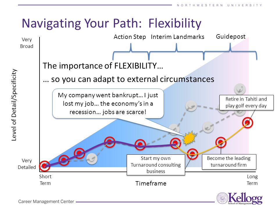 The importance of FLEXIBILITY… … so you can adapt to external circumstances Navigating Your Path: Flexibility Timeframe Level of Detail/Specificity Very Detailed Very Broad Short Term Long Term Guidepost Action StepInterim Landmarks My company went bankrupt… I just lost my job… the economy's in a recession… jobs are scarce.