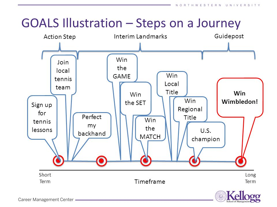 GOALS Illustration – Steps on a Journey Timeframe Short Term Long Term Guidepost Action Step Interim Landmarks Win Wimbledon.