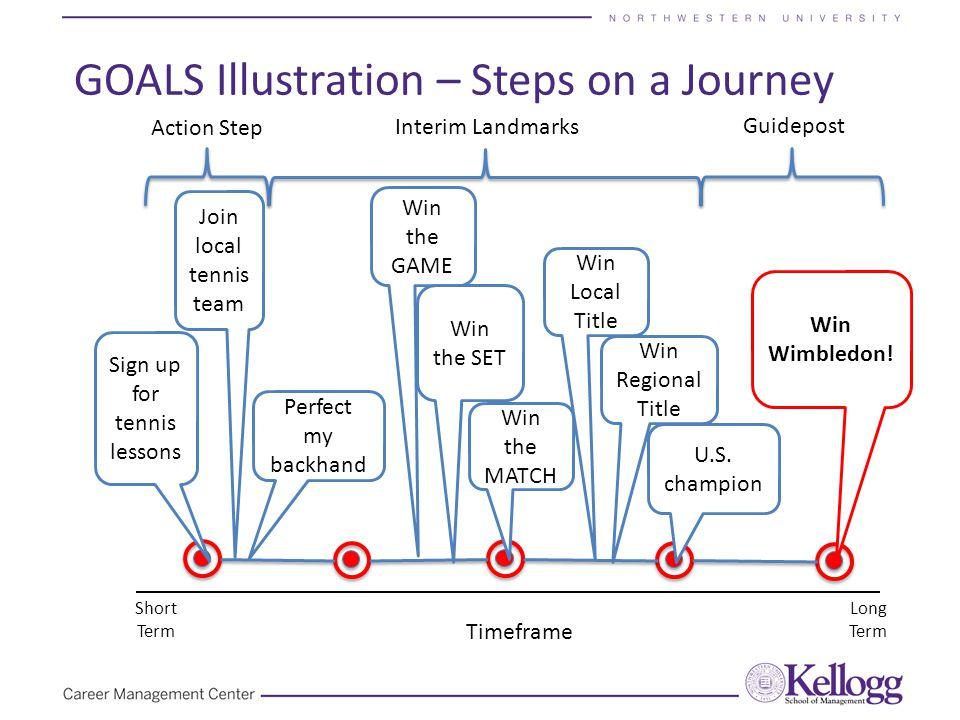 GOALS Illustration – Steps on a Journey Timeframe Short Term Long Term Guidepost Action Step Interim Landmarks Win Wimbledon! Sign up for tennis lesso