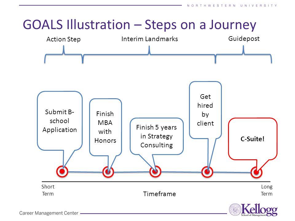 GOALS Illustration – Steps on a Journey Timeframe Short Term Long Term Guidepost Action Step Interim Landmarks C-Suite! Submit B- school Application F