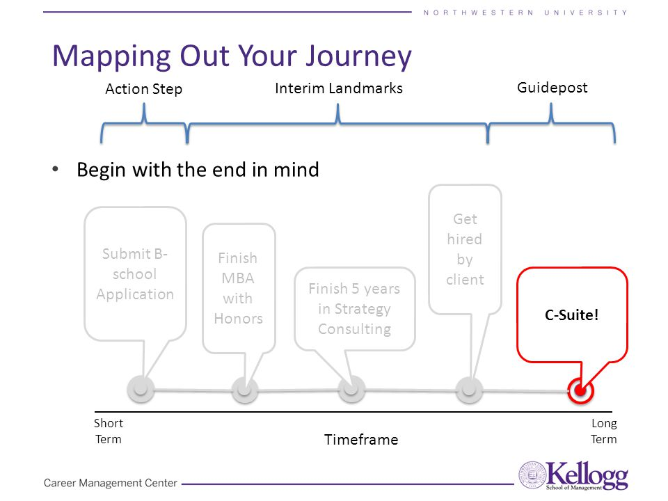 Begin with the end in mind Mapping Out Your Journey Timeframe Short Term Long Term Guidepost Action Step Interim Landmarks C-Suite! Submit B- school A