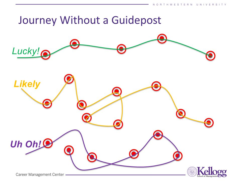 Journey Without a Guidepost Lucky! Likely Uh Oh!