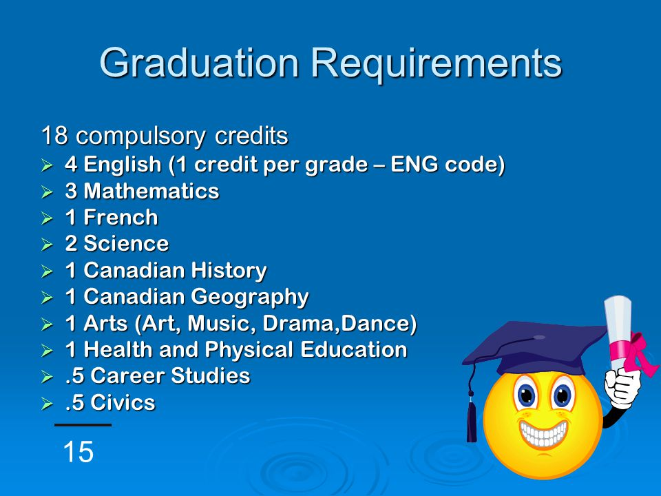 Graduation Requirements 18 compulsory credits  4 English (1 credit per grade – ENG code)  3 Mathematics  1 French  2 Science  1 Canadian History  1 Canadian Geography  1 Arts (Art, Music, Drama,Dance)  1 Health and Physical Education .5 Career Studies .5 Civics 15