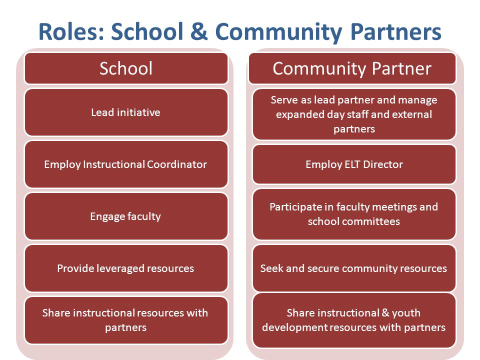 Roles: School & Community Partners Lead initiative Employ Instructional Coordinator Engage faculty Provide leveraged resources Share instructional res