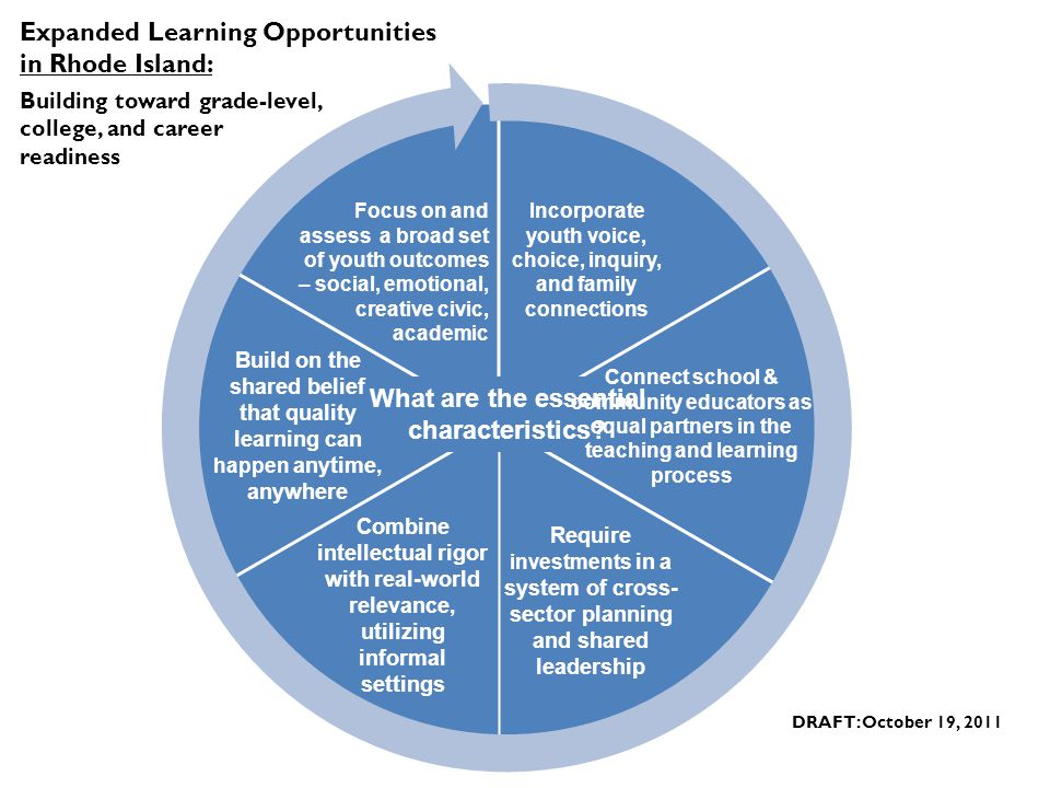 What are the essential characteristics? Expanded Learning Opportunities in Rhode Island: Building toward grade-level, college, and career readiness Bu