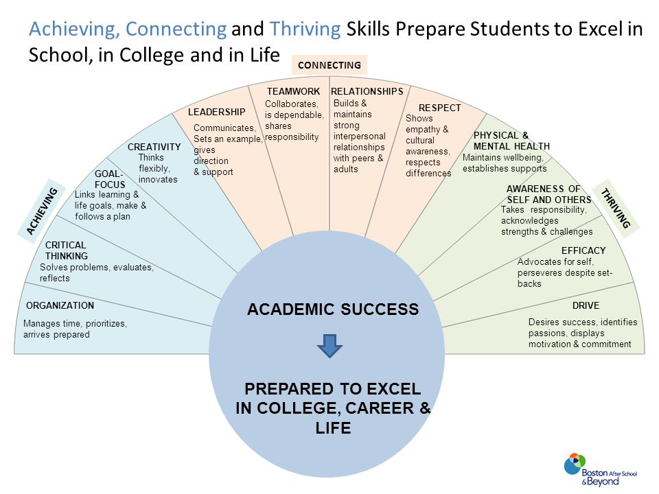 Achieving, Connecting and Thriving Skills Prepare Students to Excel in School, in College and in Life CONNECTING ORGANIZATION CRITICAL THINKING GOAL-
