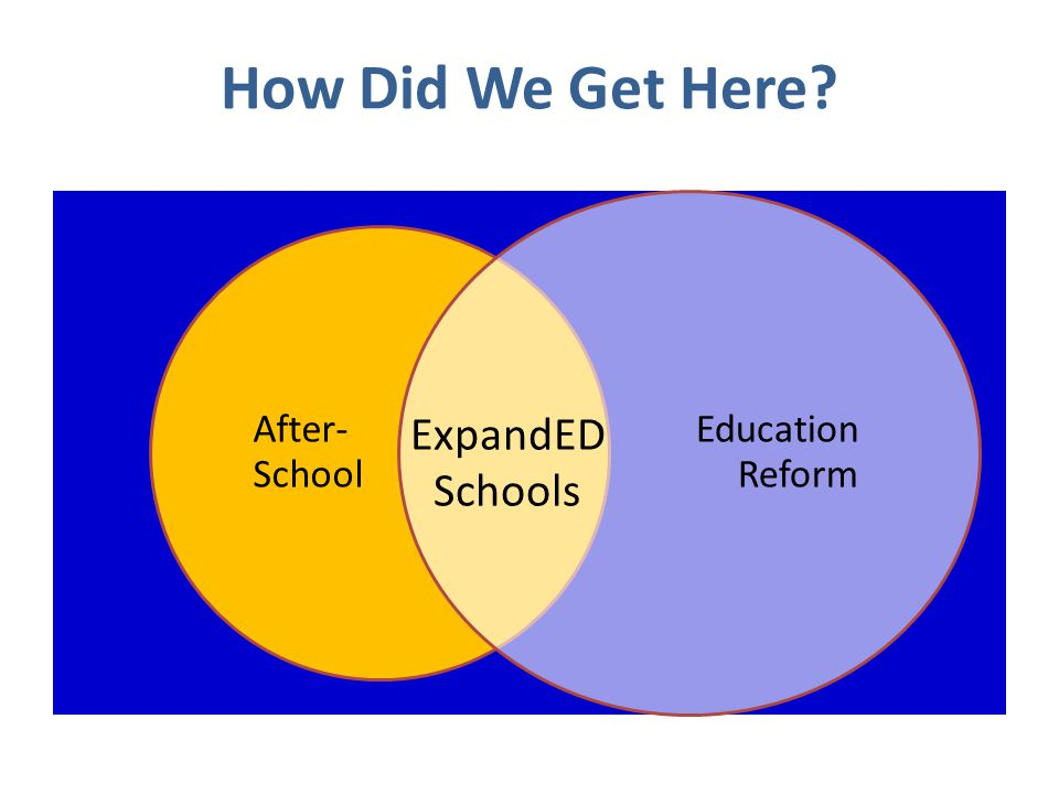 After- School Education Reform ExpandED Schools How Did We Get Here?