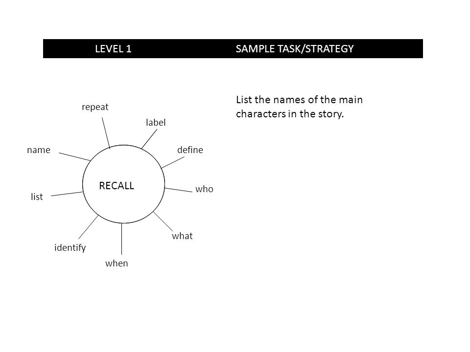 LEVEL 1SAMPLE TASK/STRATEGY RECALL label define who what when identify list name repeat List the names of the main characters in the story.