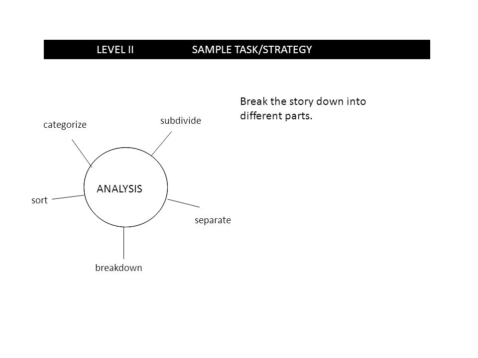 LEVEL 1SAMPLE TASK/STRATEGYLEVEL IISAMPLE TASK/STRATEGY ANALYSIS subdivide breakdown sort categorize Break the story down into different parts. separa