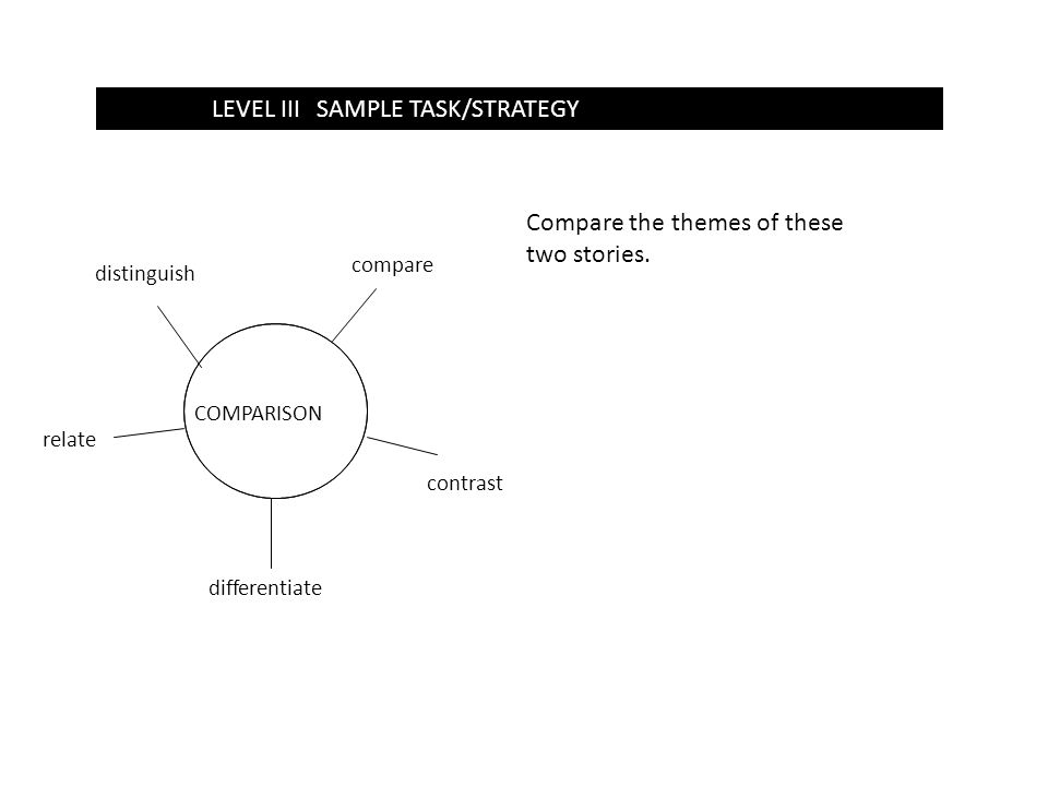 LEVEL 1SAMPLE TASK/STRATEGYLEVEL IIISAMPLE TASK/STRATEGY COMPARISON compare differentiate relate distinguish Compare the themes of these two stories.