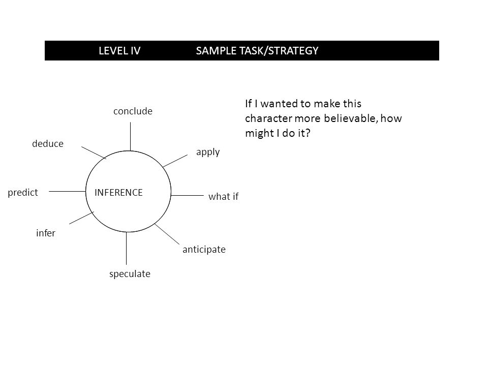LEVEL 1SAMPLE TASK/STRATEGYLEVEL IVSAMPLE TASK/STRATEGY INFERENCE apply what if anticipate speculate infer predict deduce conclude If I wanted to make this character more believable, how might I do it