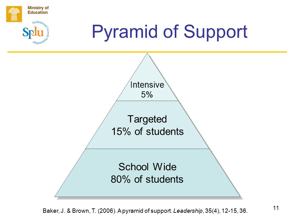 11 Pyramid of Support Intensive 5% Targeted 15% of students School Wide 80% of students Baker, J.