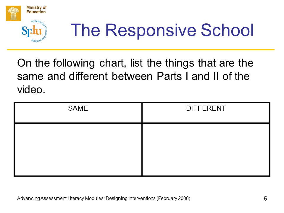 Advancing Assessment Literacy Modules: Designing Interventions (February 2008) 5 The Responsive School On the following chart, list the things that ar