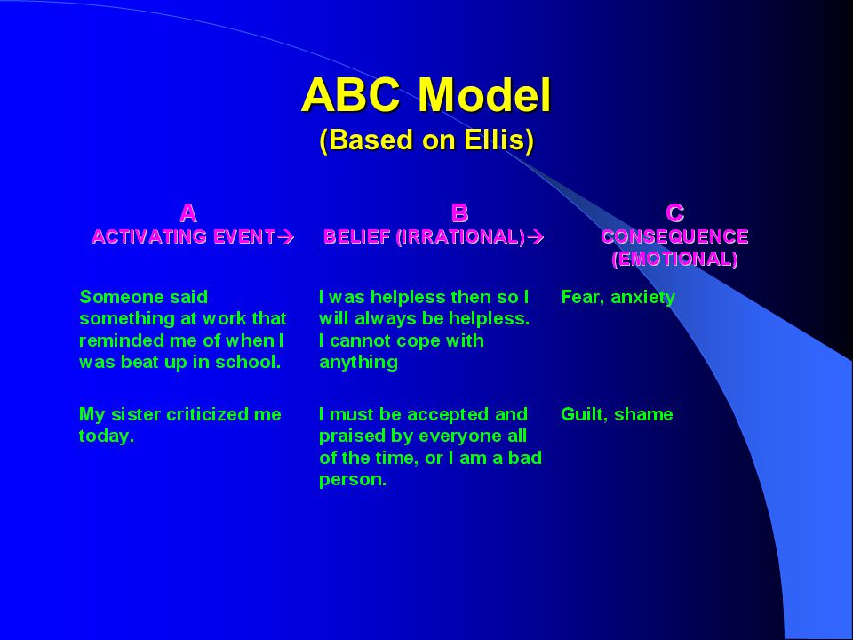 ABC Model (Based on Ellis)