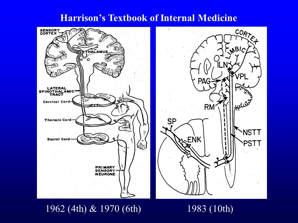 1962 (4th) & 1970 (6th)1983 (10th) Harrison's Textbook of Internal Medicine