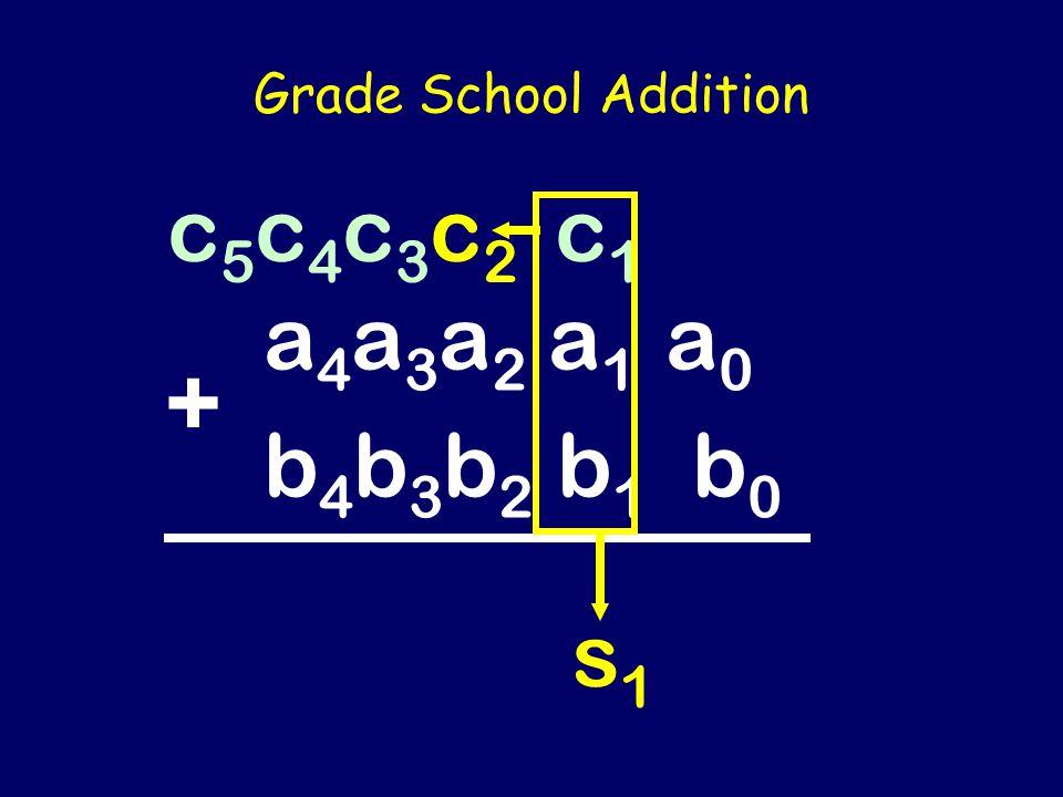 Grade School Addition a4a3a2a1a0b4b3b2b1b0a4a3a2a1a0b4b3b2b1b0 + c5c4c3c2c1 c5c4c3c2c1