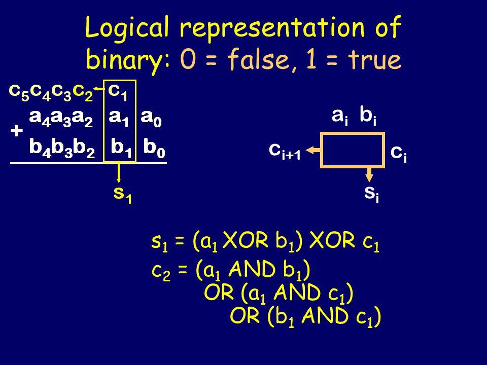Ripple-carry adder a i b i cici c i+1 sisi 0 cncn a i b i cici sisi a0b0a0b0 a 1 b 1 s0s0 c1c1 … s1s1 … a n-1 b n-1 s n-1