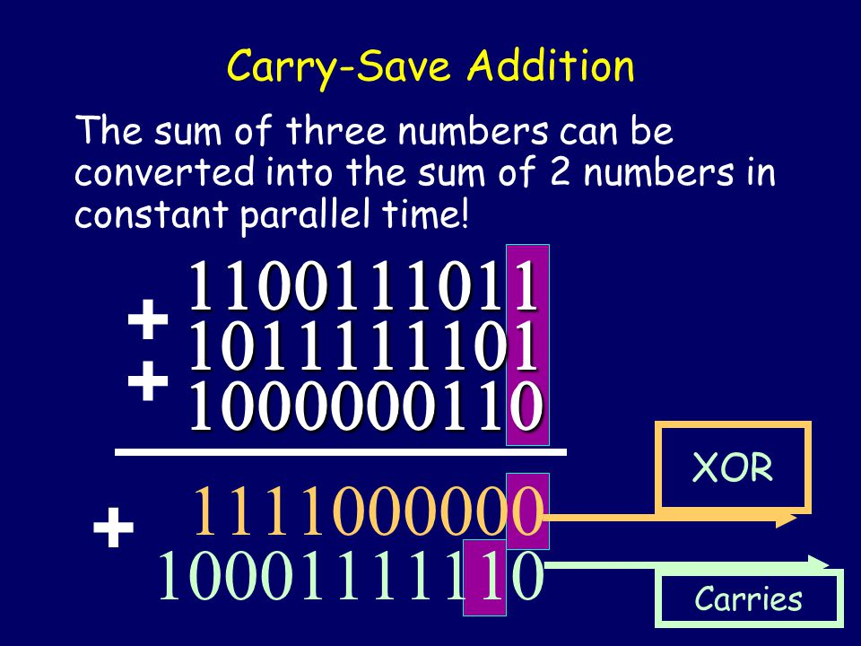 Carry-Save Addition The sum of three numbers can be converted into the sum of 2 numbers in constant parallel time!  + +