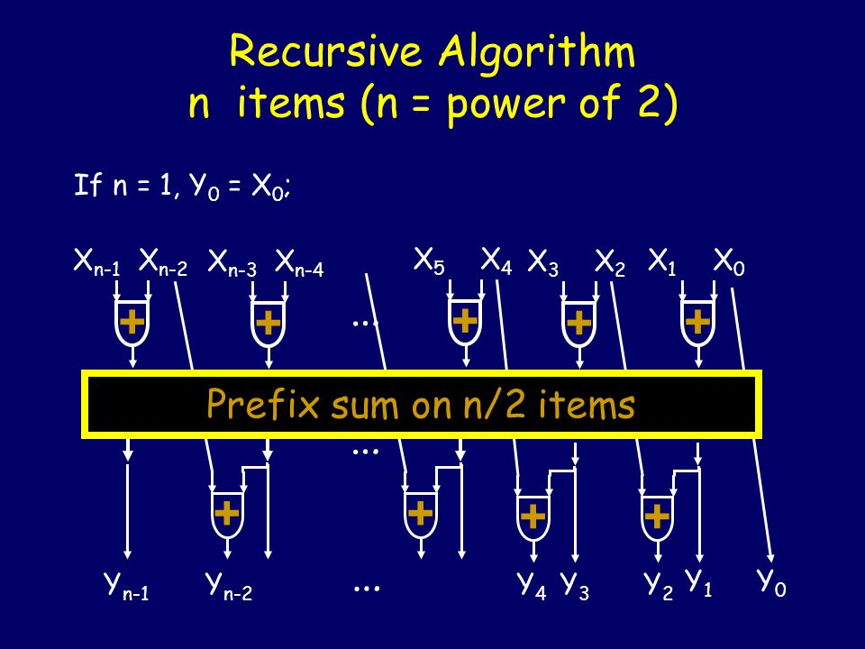Recursive Algorithm n items (n = power of 2) If n = 1, Y 0 = X 0 ; + X3X3 X2X2 + X1X1 X0X0 + X5X5 X4X4 + X n-3 X n-4 + X n-1 X n-2 … … Prefix sum on n