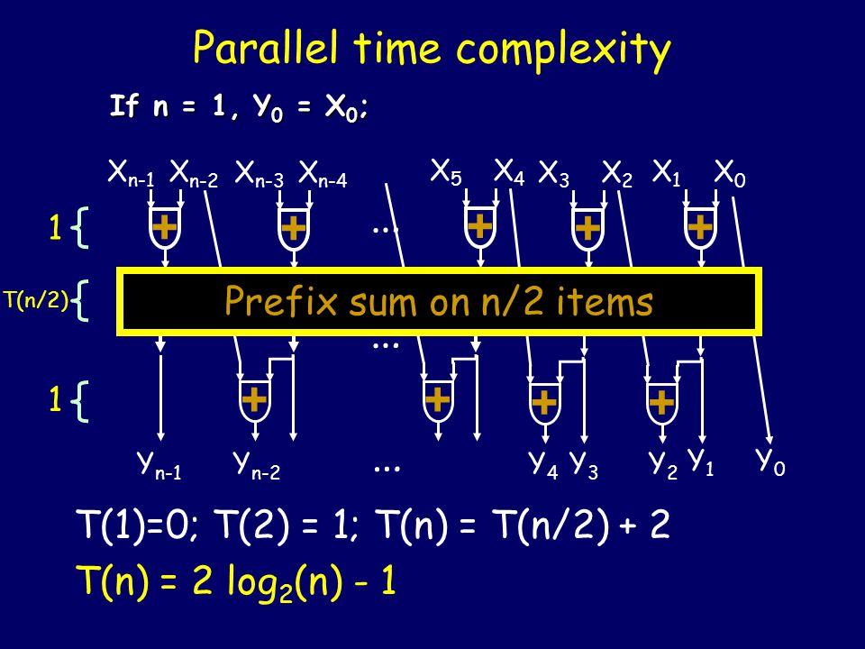 + Recursive Algorithm n items (n = power of 2) If n = 1, Y 0 = X 0 ; + X3X3 X2X2 + X1X1 X0X0 + X5X5 X4X4 + X n-3 X n-4 + X n-1 X n-2 … +++ Prefix sum on n/2 items Y n-1 Y1Y1 Y0Y0 Y2Y2 Y n-2 Y4Y4 Y3Y3 … …