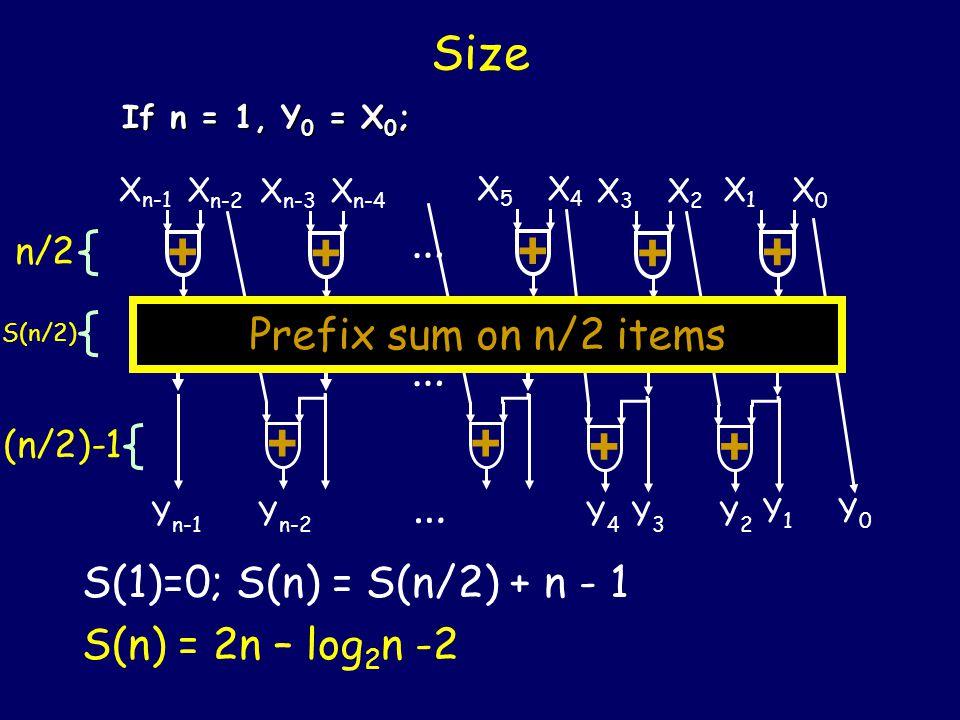Parallel time complexity T(1)=0; T(2) = 1; T(n) = T(n/2) + 2 T(n) = 2 log 2 (n) - 1 + If n = 1, Y 0 = X 0 ; + X3X3 X2X2 + X1X1 X0X0 + X5X5 X4X4 + X n-3 X n-4 + X n-1 X n-2 … + ++ Prefix sum on n/2 items Y n-1 Y1Y1 Y0Y0 Y2Y2 Y n-2 Y4Y4 Y3Y3 … … 1 T(n/2) 1