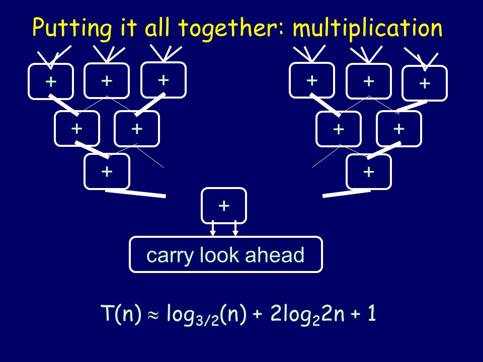 Putting it all together: Carry Look- Ahead Addition To add two n-bit numbers: a and b 1 step to compute x values (   ) 2 log 2 n - 1 steps to compute carries c 1 step to compute c XOR (a XOR b) 2 log 2 n + 1 steps total