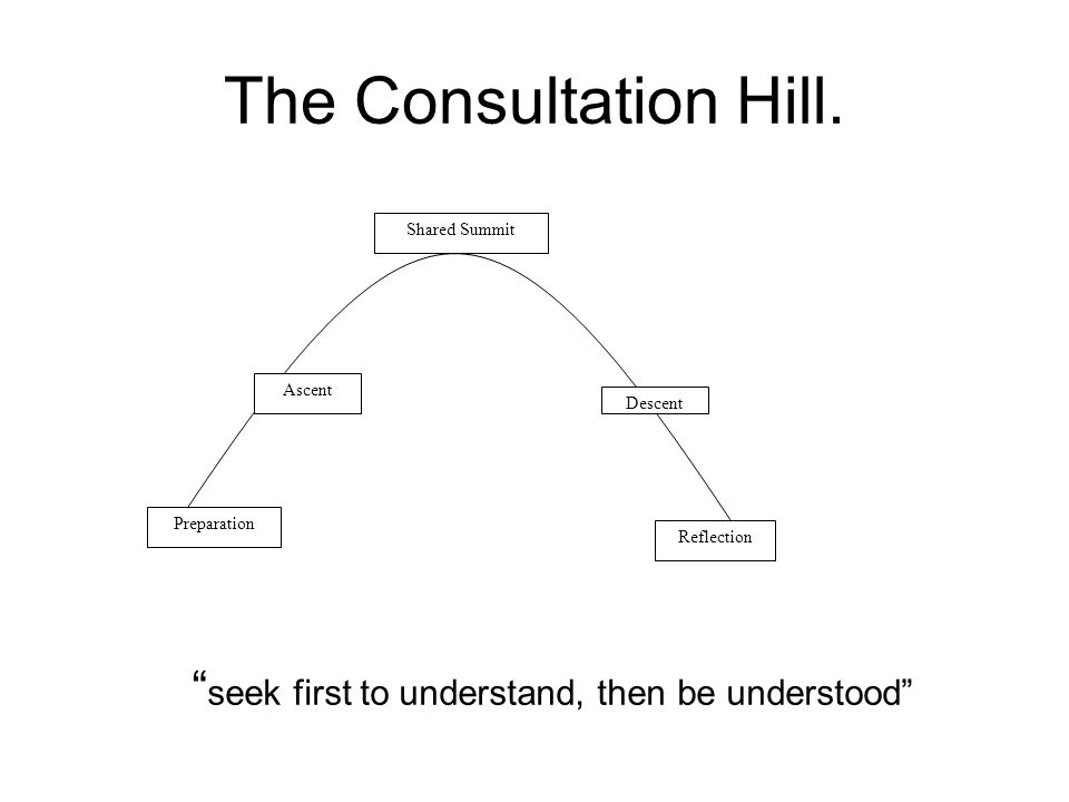 "Shared Summit Preparation Ascent Descent Reflection The Consultation Hill. "" seek first to understand, then be understood"""