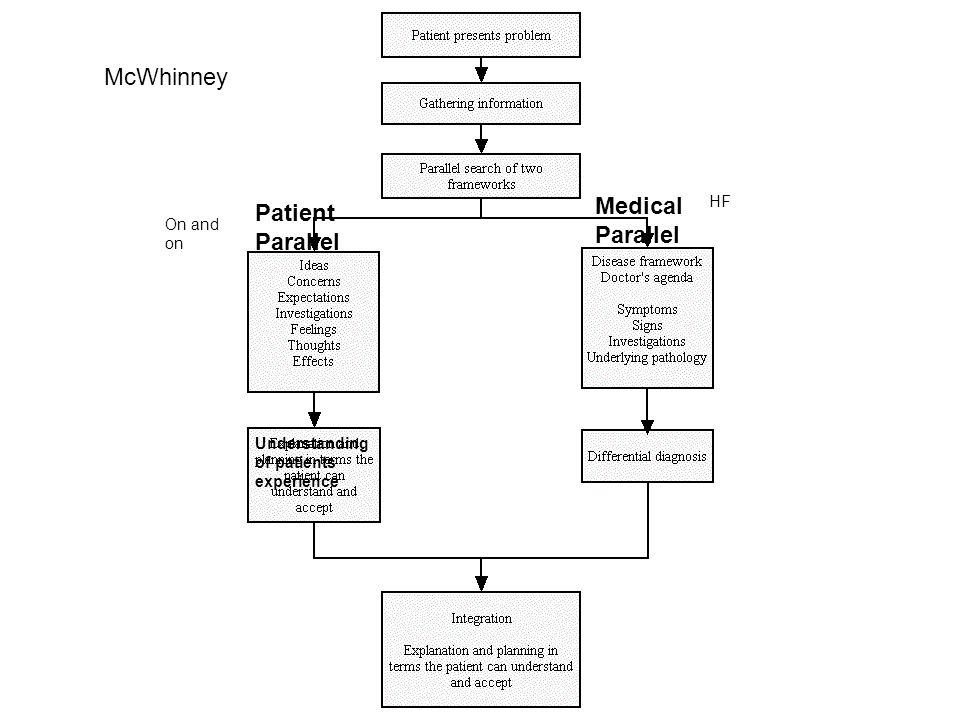 Patient Parallel Medical Parallel McWhinney Understanding of patients experience HF On and on