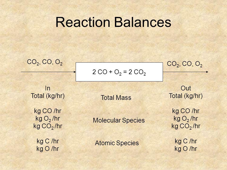 Example Limiting Reactants / Selectivity 40 Guys (25 Nerds, 15 Jocks) 30 Women (R L ) Prom Overall Reaction: Guys + Women → Couples (P) Desired Reaction: Nerds + Women → Couples (P D ) Undesired Reaction: Jocks + Women → Couples (P unD)